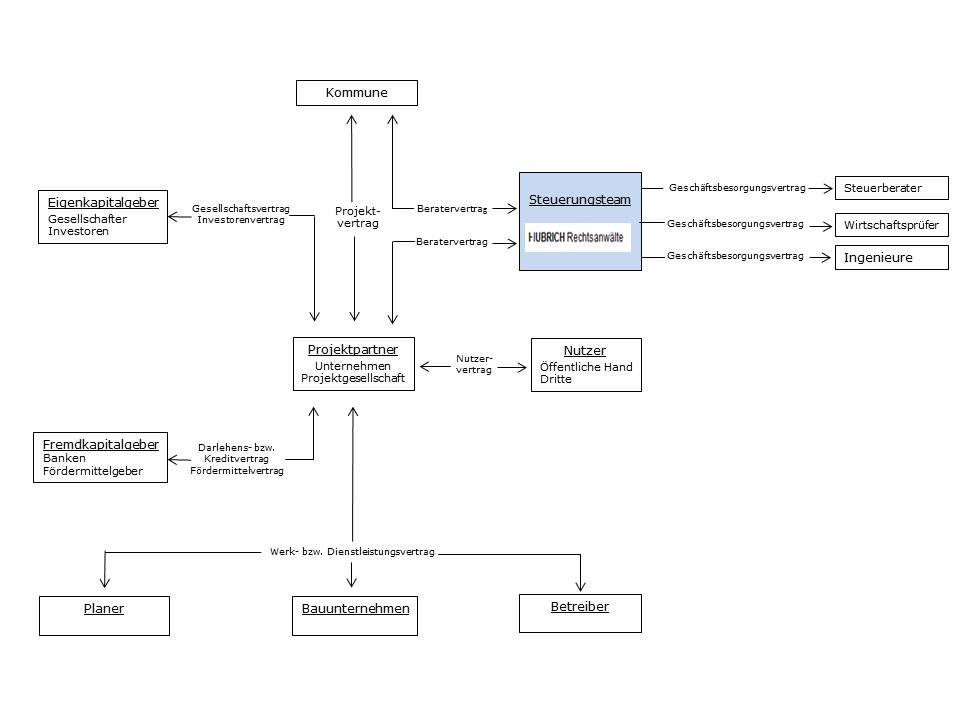 Pr sentation Projektmanagement